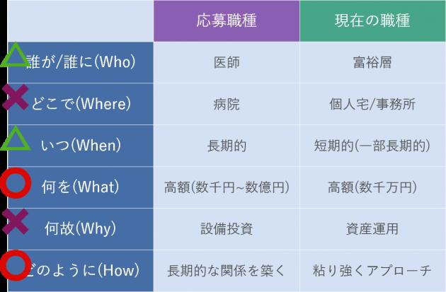 5w1hのフレームワーク、応募職種と現在の職種の比較