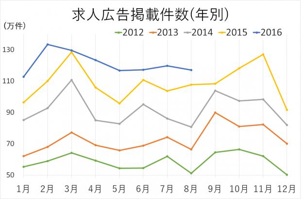 求人広告掲載件数(年別)2012年から2016年