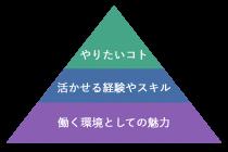 志望動機のピラミッド