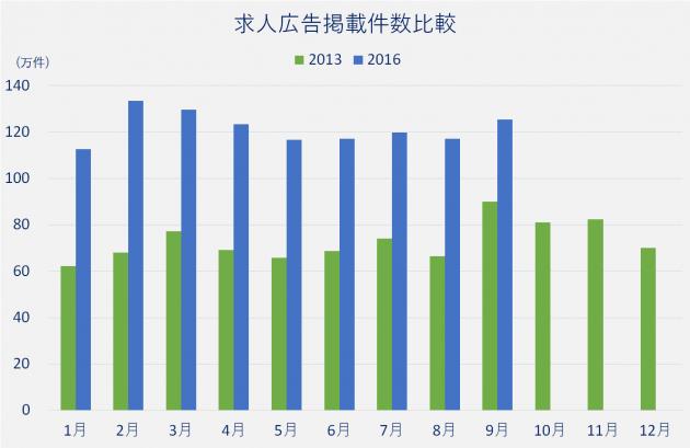 2013年と2016年の求人広告掲載件数を比較したグラフ。2016年の1月、5月、8月の求人数は2013年の其々1.7倍以上。