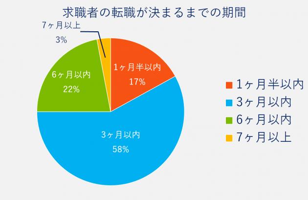 求職者の転職が決まるまでの期間。1ヶ月半以内17%、3ヶ月以内58%、6ヶ月以内22%、7ヶ月以上3%