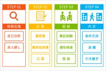 転職の流れ、STEP01情報収集(自己分析、求人探し)、STEP02応募(履歴書、職務経歴書、応募)、STEP03面接(筆記試験、適性検査、面接)、STEP04内定(条件交渉、退職、引き継ぎ)