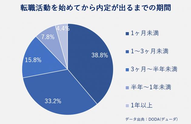 転職活動を始めてから内定が出るまでの期間、1ヶ月未満38.8%、1〜3ヶ月未満33.2%、3ヶ月~半年未満15.8%、半年~1年未満7.8%、1年以上4.4%、データ出典:DODA(デューダ)