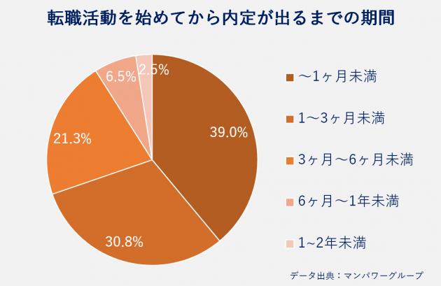 転職活動を始めてから内定が出るまでの期間、~1ヶ月未満39.0%、1〜3ヶ月未満30.8%、3ヶ月~6ヶ月未満21.3%、6ヶ月~1年未満6.5%、1~2年未満2.5%、データ出典:マンパワーグループ
