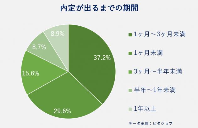 ピタジョブ、内定が出るまでの期間はどれぐらい、1ヶ月〜3ヶ月未満37.2%、1ヶ月未満29.6%、3ヶ月~半年未満15.6%、半年~1年未満8.7%、1年以上8.9%、データ出典:ピタジョブ