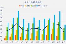 2012年から2015年の求人広告掲載件数のデータ。平均値として求人件数が多い月は3月、9月、10月、11月。平均値として求人件数が少ない月は5月、8月、12月、1月。