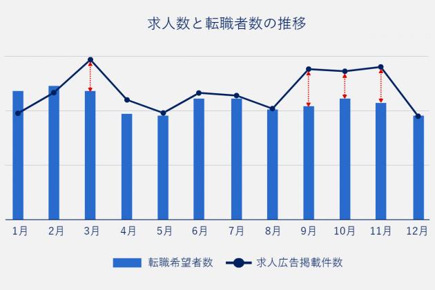 求人数と転職者数の推移。求人数と転職者数で最も差がある月は3月、次いで9月、10月、11月。