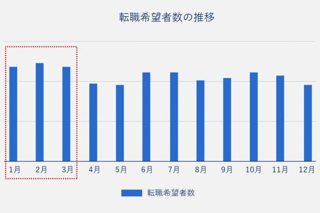 2014年4月から2016年3月までの2年間の転職希望者数の平均値推移。平均値で転職希望者数が多い月は1月、2月、3月、6月、7月。平均値で転職希望者数が少ない月は4月、5月、8月、12月。