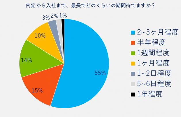 内定から入社まで、最長でどのくらいの期間待てますか?2~3ヶ月程度55%、半年程度15%、1週間程度14%、1ヶ月程度10%、1~2日程度3%、5~6日程度2%、1年程度1%