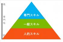 人的スキル、一般スキル、専門スキルの3層構造で頂点の専門スキルが最も専門性が高く、最下部の人的スキルの専門性が最も低い