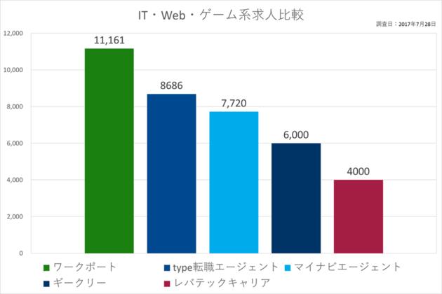 【IT・Web・ゲーム系求人比較】ワークポート1万1161件、type転職エージェント8686件、マイナビエージェント7720件、ギークリー6000件、レバテックキャリア4000件、調査日:2017年7月28日