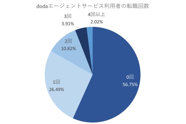 【dodaエージェントサービス利用者の転職回数】0回:56.75%、1回:26.49%、2回:10.82%、3回:3.91%、4回以上:2.02%