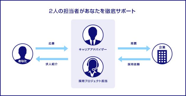 【dodaエージェントサービスのサポート体制】キャリアアドバイザーと採用プロジェクト担当の2名体制で転職者をサポート