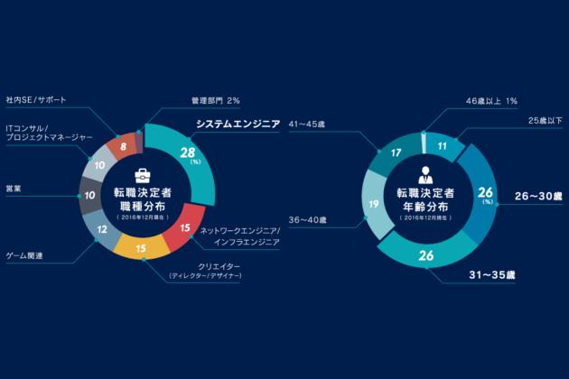 【ギークリー転職決定者割合】職種:システムエンジニア:28%、ネットワークエンジニア/インフラエンジニア:15%、クリエイター(ディレクター/デザイナー):15%、ゲーム関連:12%、営業:10%、ITコンサル/プロジェクトマネージャー:10%、社内SE/サポート:8%、管理部門:2%、年齢:25歳以下:11%、26~30歳:26%、31~35歳:26%、36~40歳:19%、41~45歳:17%、46歳以上:1%