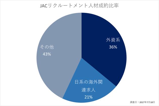 【JACリクルートメント人材成約比率】外資系36%、日系の海外関連求人21%、その他43%