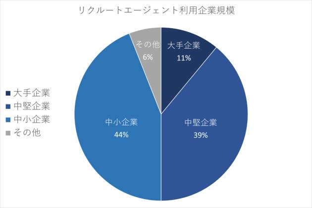 【リクルートエージェント利用企業規模】大手企業11%、中堅企業39%、中小企業44%、その他6%