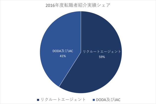 【2016年度転職者紹介実績シェア】リクルートエージェント59%、doda及びJAC41%