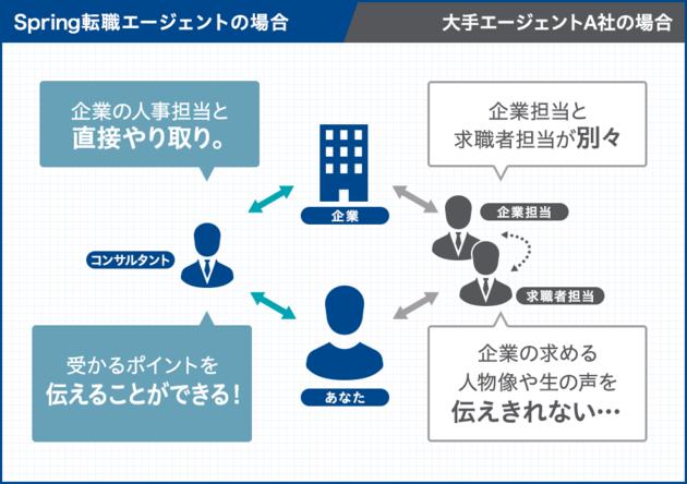 Spring転職エージェントは企業と転職者を1人のコンサルタントが対応する両面型