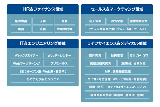 【Spring転職エージェントの4領域】HR&ファイナンス領域、セールス&マーケティング領域、IT&エンジニアリング領域、ライフサイエンス&メディカル領域