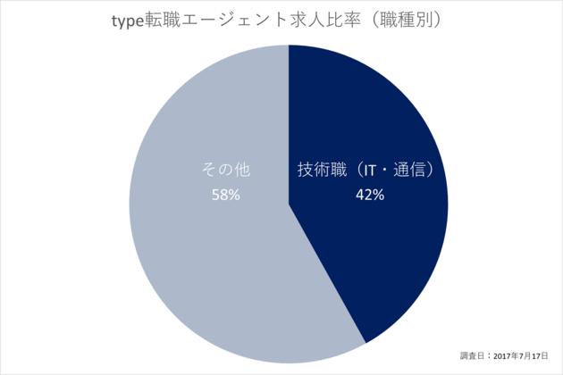 【type転職エージェント求人比率(職種別)】技術職(IT・通信)42%、その他58%、調査日:2017年7月17日