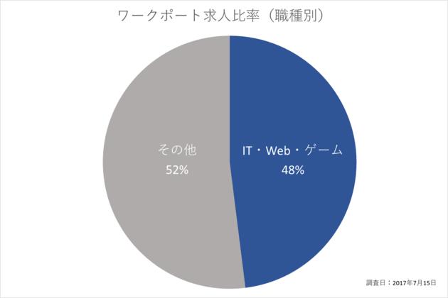 ワークポート求人比率(職種別):IT・Web・ゲーム48%、その他52%、調査日:2017年7月15日