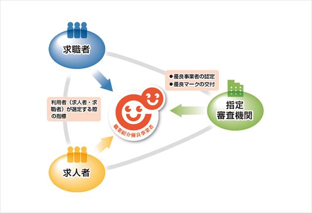 職業紹介優良事業者認定制度の概要図